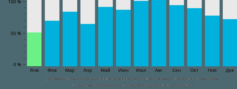 Динамика поиска авиабилетов из Нижнекамска в Казахстан по месяцам