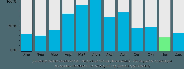Динамика поиска авиабилетов из Нижнекамска в Лос-Анджелес по месяцам