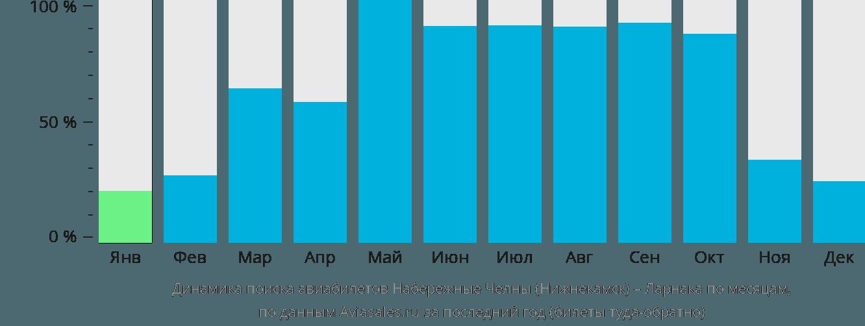 Динамика поиска авиабилетов из Нижнекамска в Ларнаку по месяцам