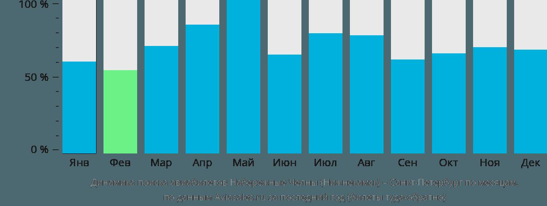 Динамика поиска авиабилетов из Набережных Челнов (Нижнекамска) в Санкт-Петербург по месяцам