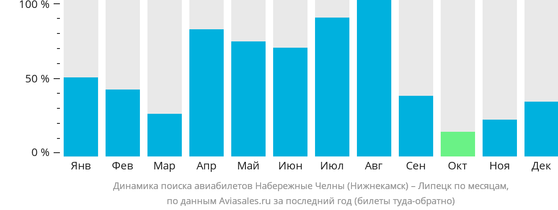 Динамика поиска авиабилетов из Нижнекамска в Липецк по месяцам