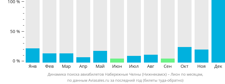 Динамика поиска авиабилетов из Нижнекамска в Лион по месяцам