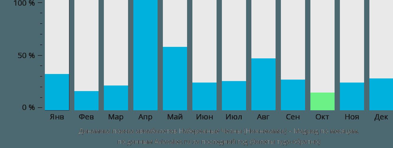 Динамика поиска авиабилетов из Нижнекамска в Мадрид по месяцам