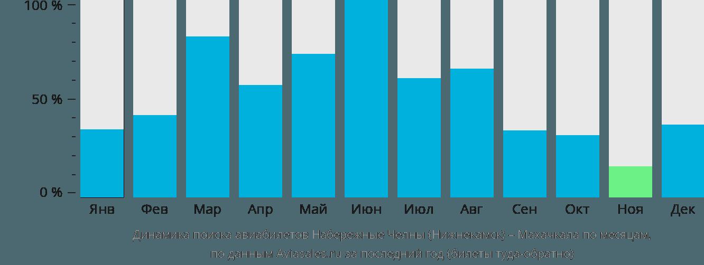 Динамика поиска авиабилетов из Набережных Челнов (Нижнекамска) в Махачкалу по месяцам