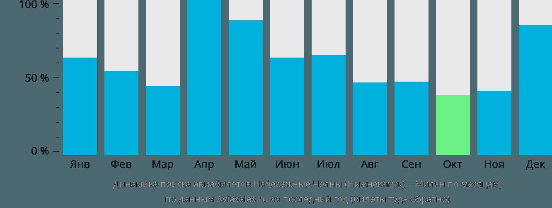 Динамика поиска авиабилетов из Нижнекамска в Милан по месяцам