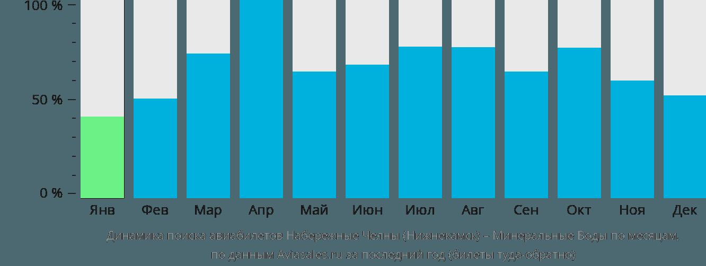 Динамика поиска авиабилетов из Нижнекамска в Минеральные воды по месяцам