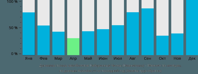 Динамика поиска авиабилетов из Нижнекамска в Мюнхен по месяцам