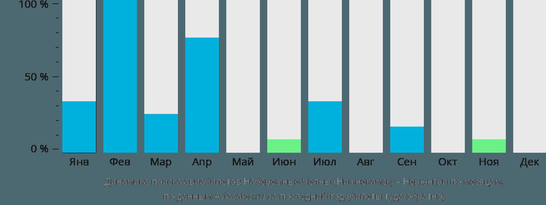 Динамика поиска авиабилетов из Нижнекамска в Нерюнгри по месяцам