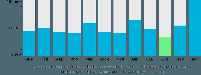Динамика поиска авиабилетов из Нижнекамска в Нижневартовск по месяцам