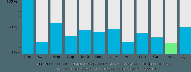 Динамика поиска авиабилетов из Нижнекамска в Ноябрьск по месяцам