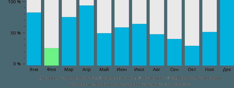 Динамика поиска авиабилетов из Нижнекамска в Новый Уренгой по месяцам