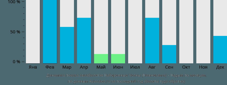Динамика поиска авиабилетов из Нижнекамска в Надым по месяцам