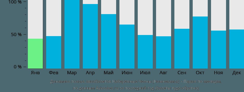Динамика поиска авиабилетов из Набережных Челнов (Нижнекамска) в Париж по месяцам