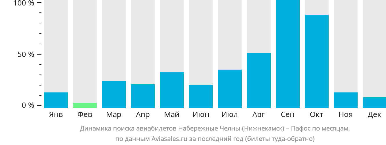 Динамика поиска авиабилетов из Нижнекамска в Пафос по месяцам