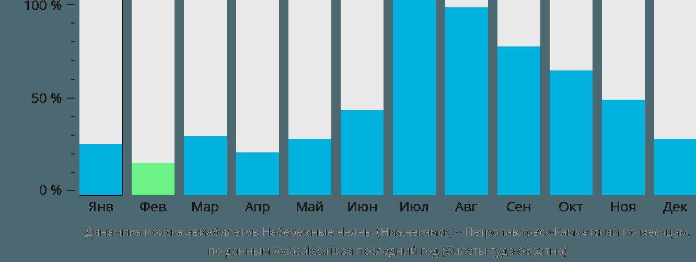 Динамика поиска авиабилетов из Набережных Челнов (Нижнекамска) в Петропавловск-Камчатский по месяцам