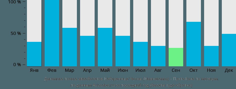 Динамика поиска авиабилетов из Нижнекамска в Пунта-Кану по месяцам