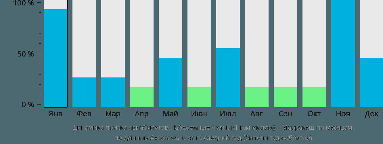 Динамика поиска авиабилетов из Нижнекамска в Марракеш по месяцам