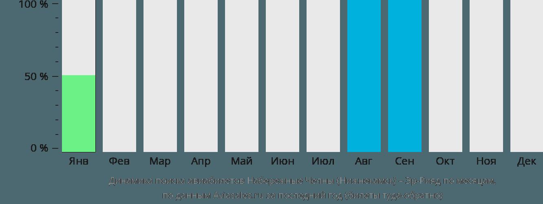Динамика поиска авиабилетов из Набережных Челнов (Нижнекамска) в Эр-Рияд по месяцам