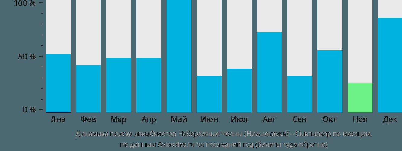 Динамика поиска авиабилетов из Набережных Челнов (Нижнекамска) в Сыктывкар по месяцам