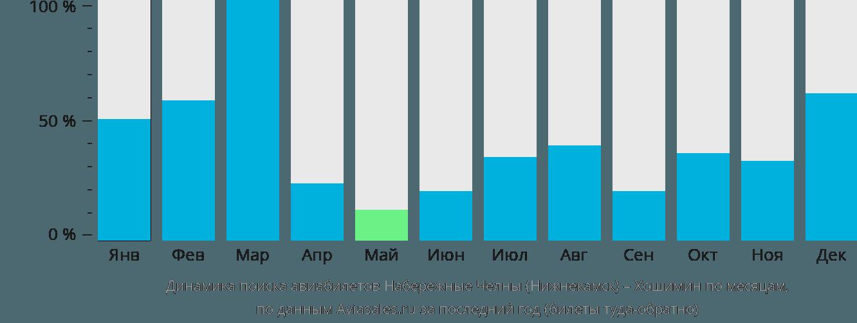 Динамика поиска авиабилетов из Нижнекамска в Хошимин по месяцам