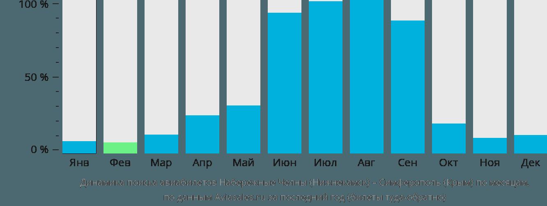 Динамика поиска авиабилетов из Нижнекамска в Симферополь по месяцам