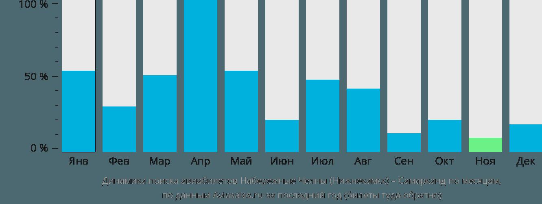 Динамика поиска авиабилетов из Нижнекамска в Самарканда по месяцам