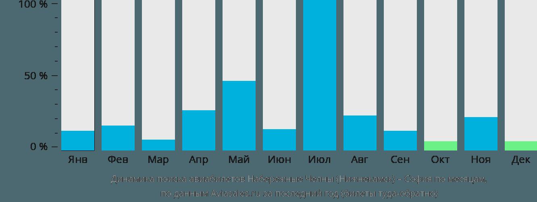 Динамика поиска авиабилетов из Нижнекамска в Софию по месяцам