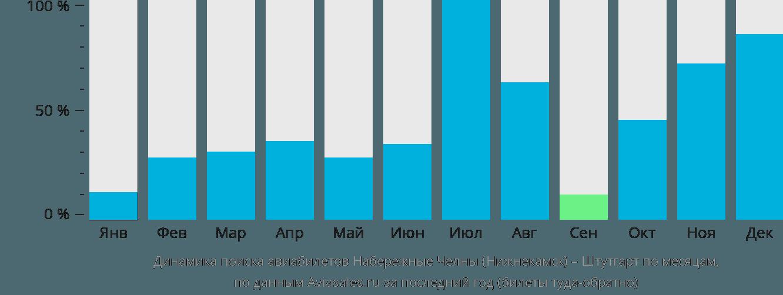 Динамика поиска авиабилетов из Нижнекамска в Штутгарт по месяцам