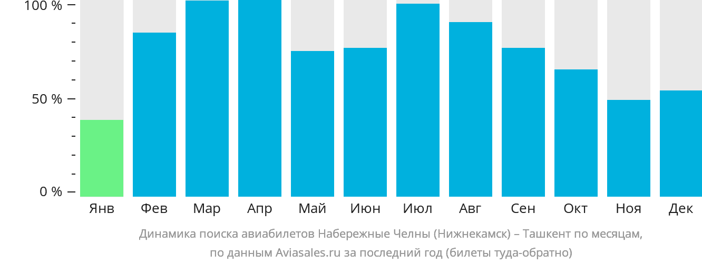 Динамика поиска авиабилетов из Нижнекамска в Ташкент по месяцам