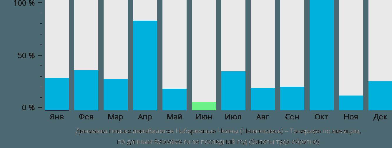 Динамика поиска авиабилетов из Нижнекамска на Тенерифе по месяцам