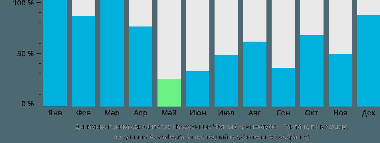 Динамика поиска авиабилетов из Набережных Челнов (Нижнекамска) в Таиланд по месяцам