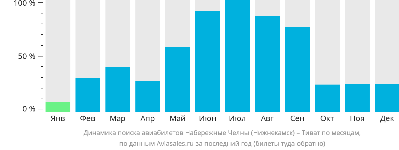 Динамика поиска авиабилетов из Нижнекамска в Тиват по месяцам