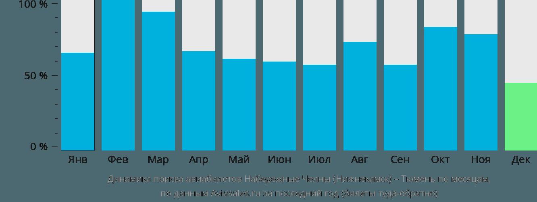Динамика поиска авиабилетов из Нижнекамска в Тюмень по месяцам