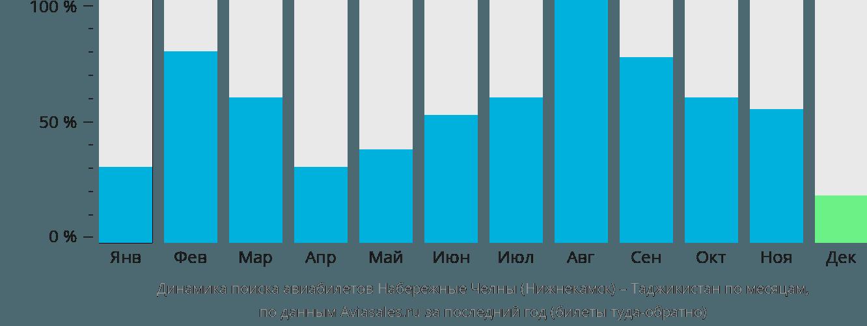 Динамика поиска авиабилетов из Нижнекамска в Таджикистан по месяцам