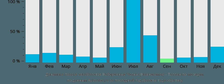 Динамика поиска авиабилетов из Нижнекамска в Таллин по месяцам