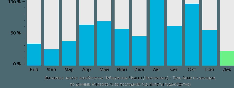 Динамика поиска авиабилетов из Нижнекамска в Тель-Авив по месяцам