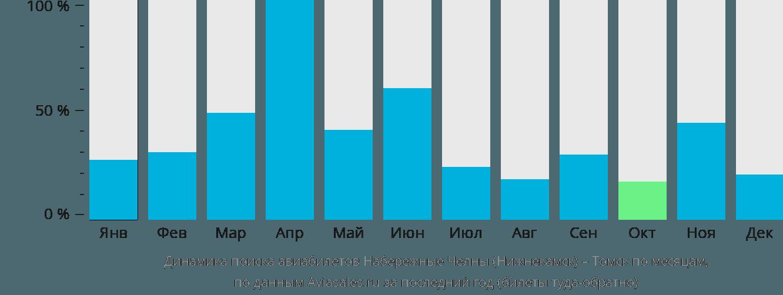Динамика поиска авиабилетов из Набережных Челнов (Нижнекамска) в Томск по месяцам