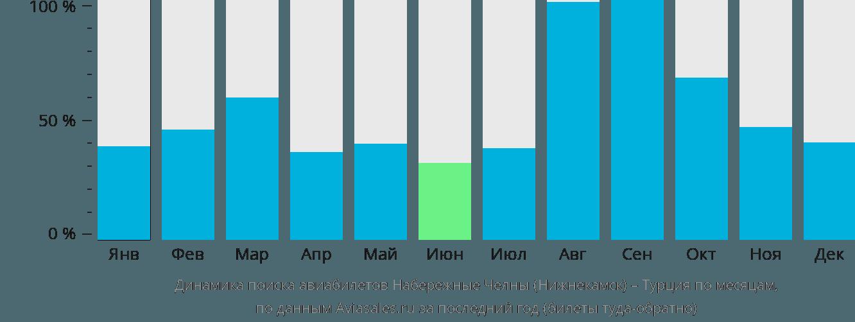 Динамика поиска авиабилетов из Набережных Челнов (Нижнекамска) в Турцию по месяцам