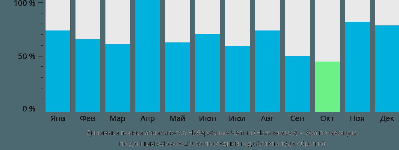 Динамика поиска авиабилетов из Набережных Челнов (Нижнекамска) в Уфу по месяцам