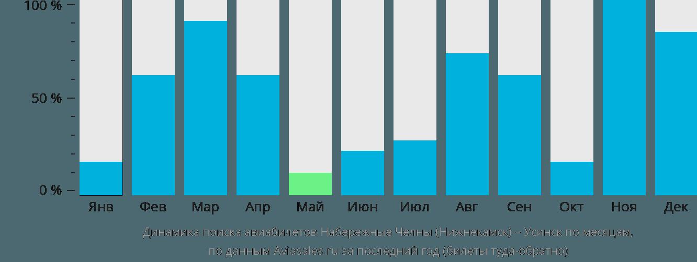 Динамика поиска авиабилетов из Набережных Челнов (Нижнекамска) в Усинск по месяцам