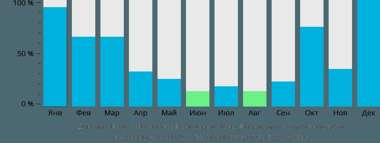 Динамика поиска авиабилетов из Набережных Челнов (Нижнекамска) на Самуй по месяцам