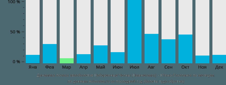 Динамика поиска авиабилетов из Нижнекамска в Южно-Сахалинск по месяцам