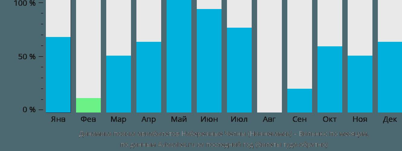 Динамика поиска авиабилетов из Нижнекамска в Вильнюс по месяцам