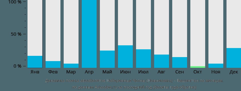 Динамика поиска авиабилетов из Нижнекамска в Вашингтон по месяцам