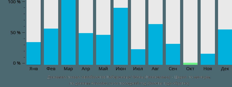 Динамика поиска авиабилетов из Нижнекамска в Цюрих по месяцам