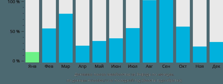 Динамика поиска авиабилетов из Энфиды по месяцам