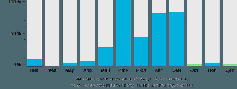 Динамика поиска авиабилетов из Энфиды в Киев по месяцам