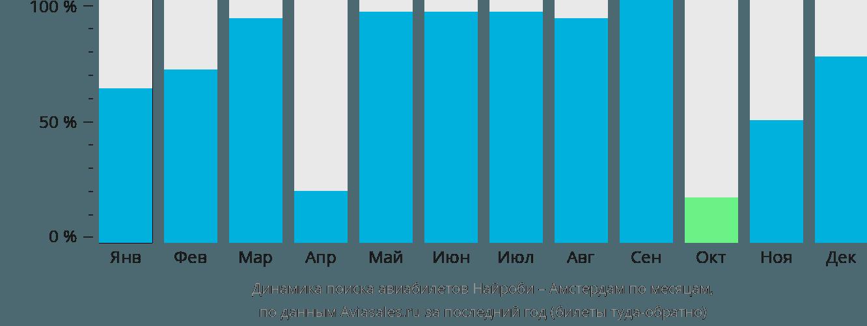 Динамика поиска авиабилетов из Найроби в Амстердам по месяцам
