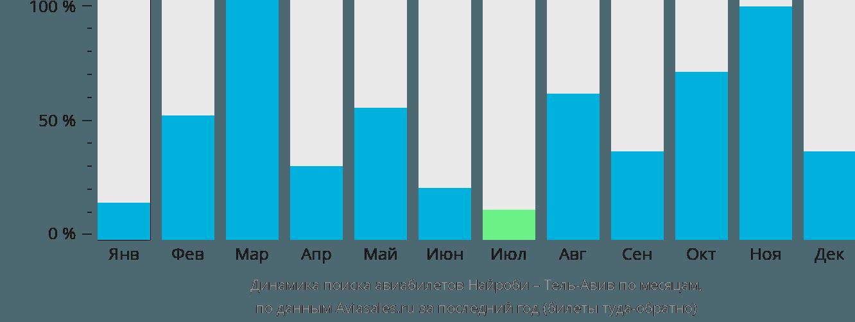 Динамика поиска авиабилетов из Найроби в Тель-Авив по месяцам