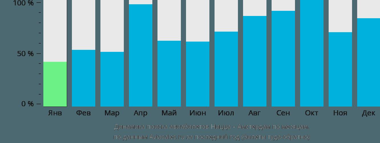 Динамика поиска авиабилетов из Ниццы в Амстердам по месяцам